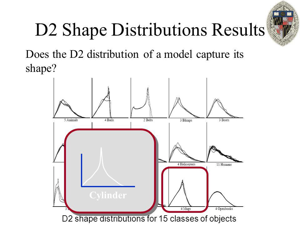 D2 Shape Distributions Results Does the D2 distribution of a model capture its shape? D2 shape distributions for 15 classes of objects Cylinder