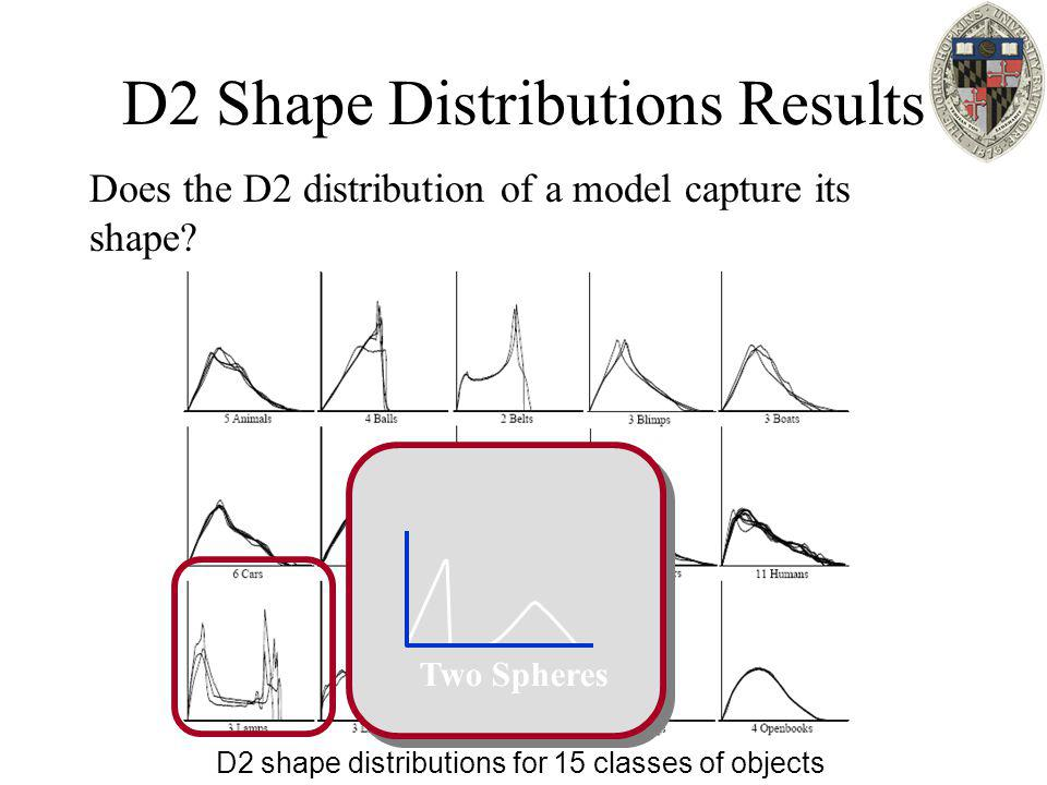 D2 Shape Distributions Results Does the D2 distribution of a model capture its shape? D2 shape distributions for 15 classes of objects Two Spheres