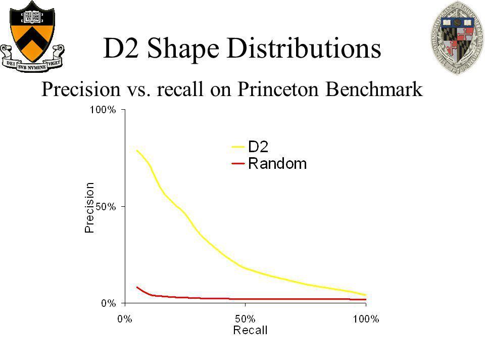 D2 Shape Distributions Precision vs. recall on Princeton Benchmark