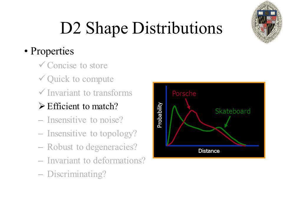 D2 Shape Distributions Properties Concise to store Quick to compute Invariant to transforms  Efficient to match? –Insensitive to noise? –Insensitive