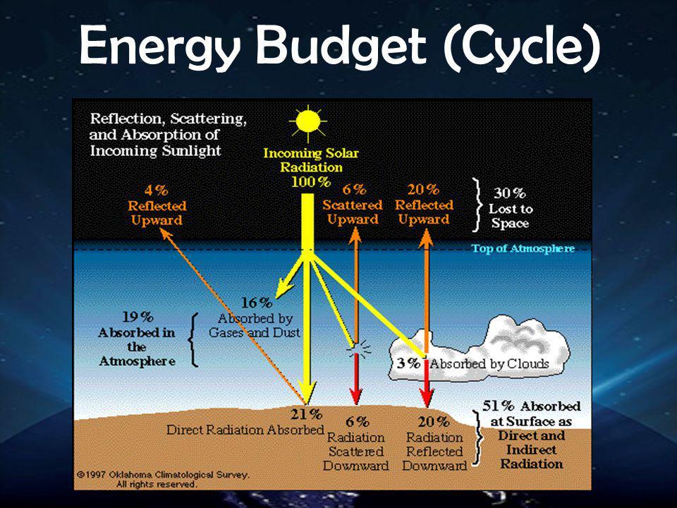 Energy Budget (Cycle)
