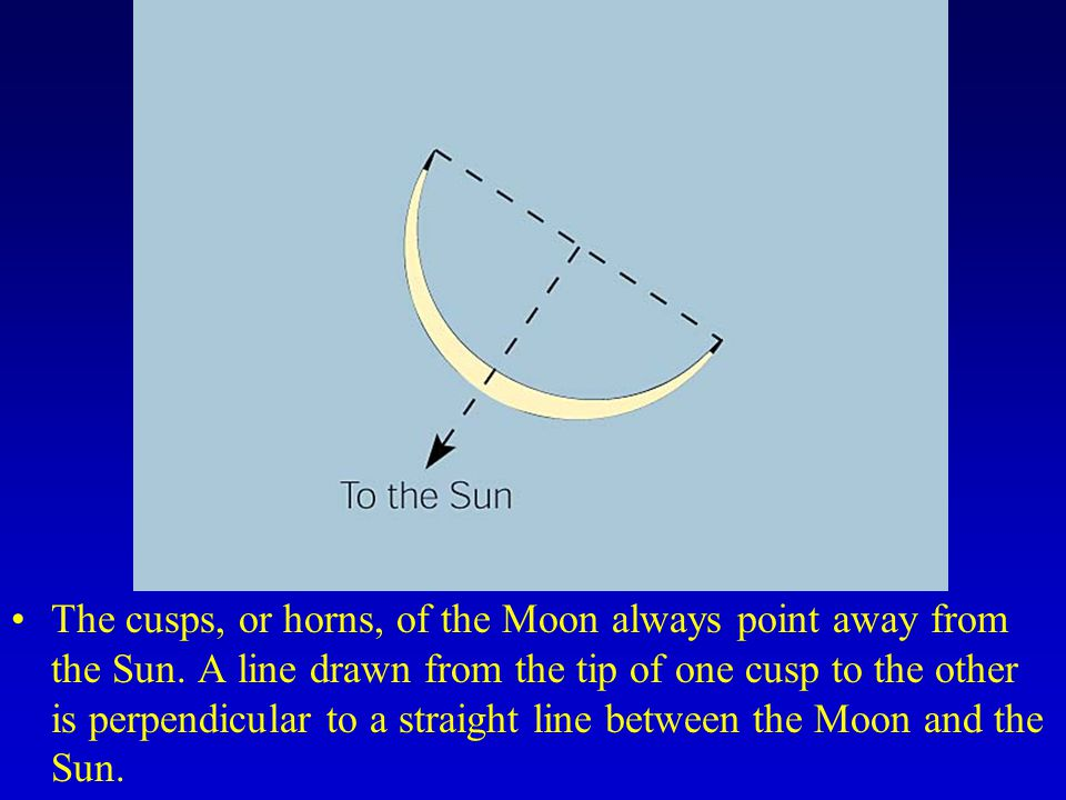 The cusps, or horns, of the Moon always point away from the Sun.
