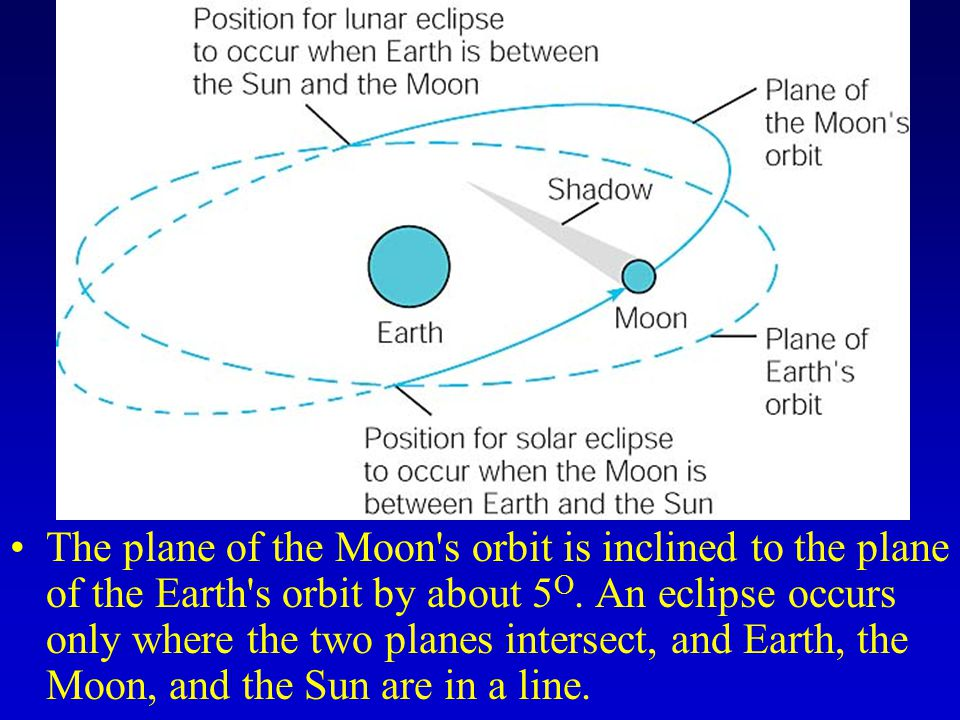 The plane of the Moon s orbit is inclined to the plane of the Earth s orbit by about 5 O.