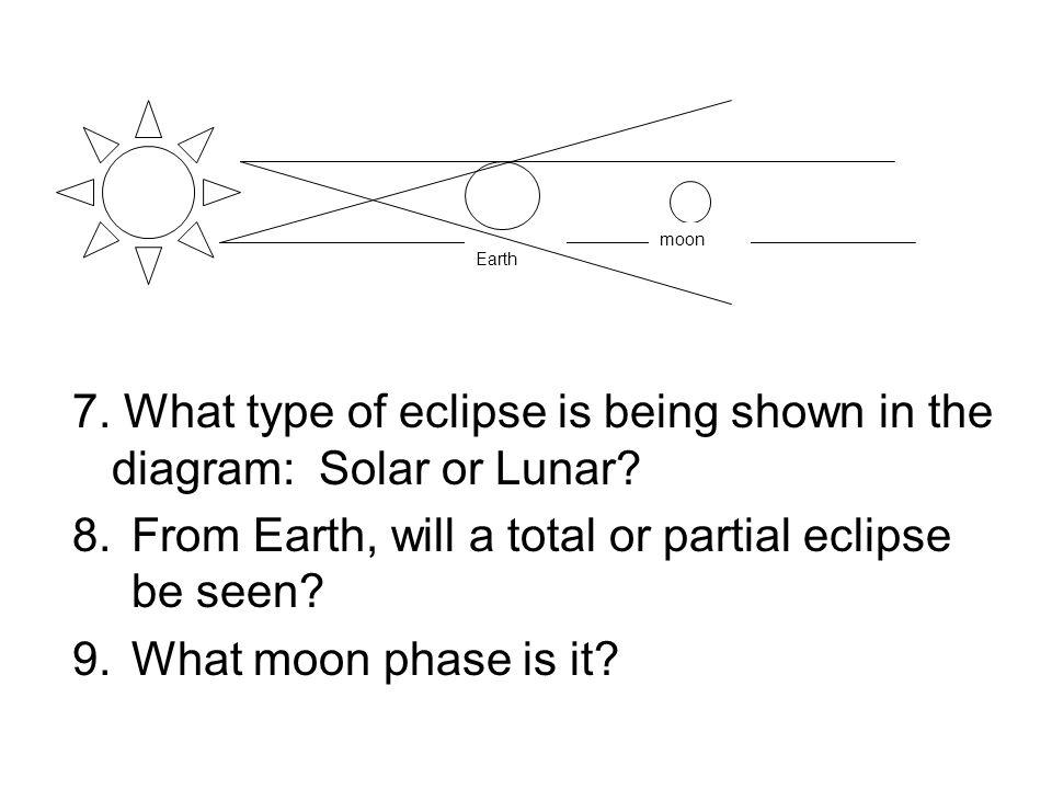 7. What type of eclipse is being shown in the diagram: Solar or Lunar? 8.From Earth, will a total or partial eclipse be seen? 9.What moon phase is it?