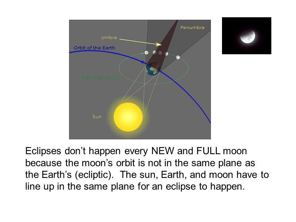 Eclipses don't happen every NEW and FULL moon because the moon's orbit is not in the same plane as the Earth's (ecliptic). The sun, Earth, and moon ha