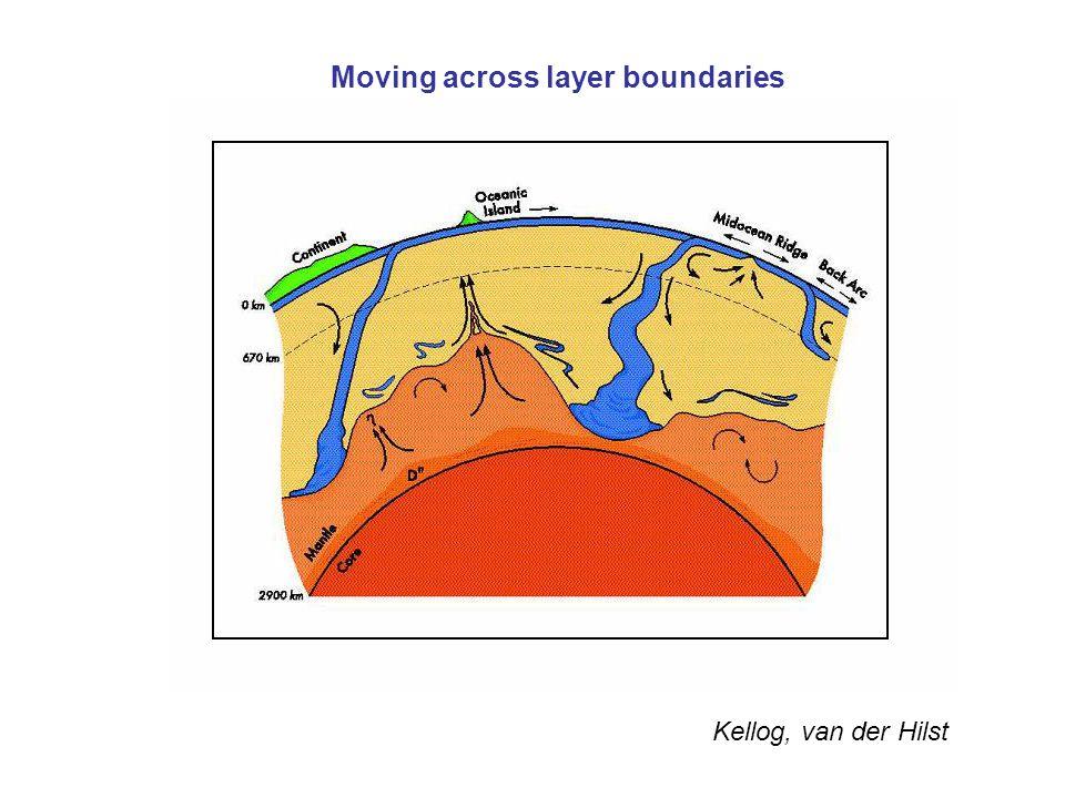 Kellog, van der Hilst Moving across layer boundaries