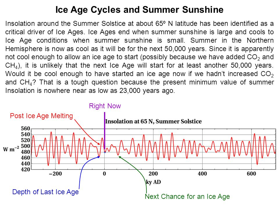 Depth of Last Ice Age Post Ice Age Melting Ice Age Cycles and Summer Sunshine Insolation around the Summer Solstice at about 65º N latitude has been identified as a critical driver of Ice Ages.