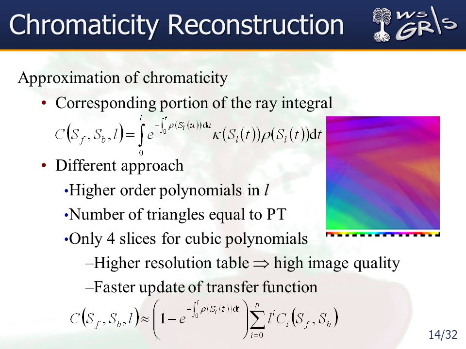 14/32 Chromaticity Reconstruction Approximation of chromaticity Corresponding portion of the ray integral Different approach Higher order polynomials in l Number of triangles equal to PT Only 4 slices for cubic polynomials –Higher resolution table  high image quality –Faster update of transfer function