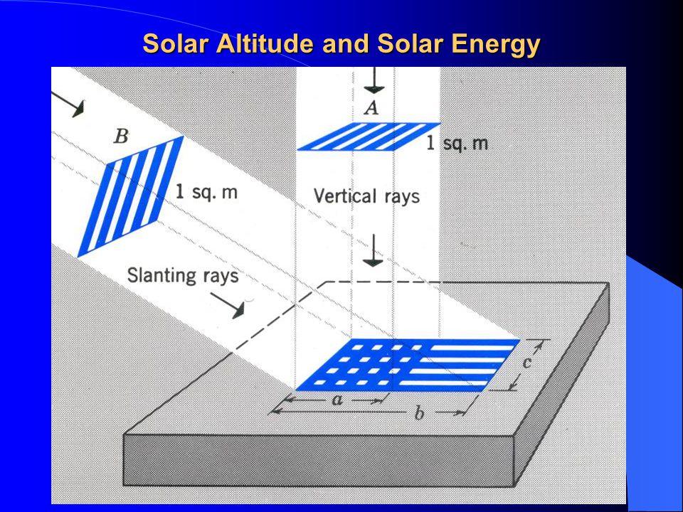 Solar Altitude and Solar Energy