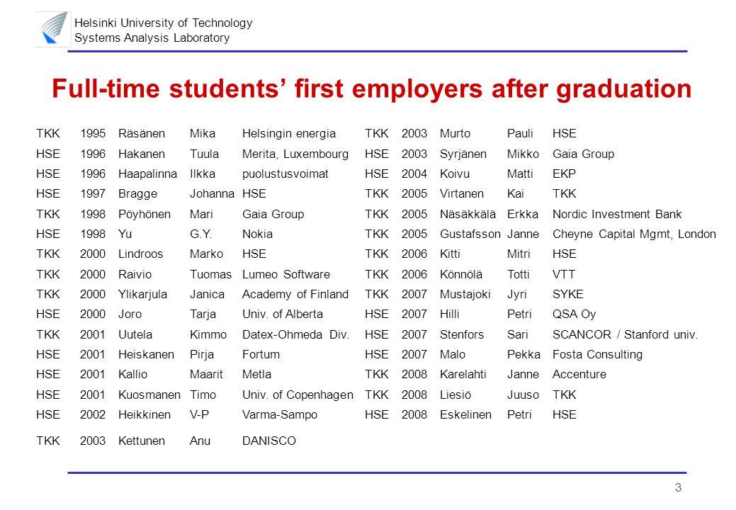 Helsinki University of Technology Systems Analysis Laboratory 4 Employers of graduated part-time students TKK1995JauriOsmoGrantiaTKK2003RosqvistTonyVTT TKK1996LaininenPerttiTKK 2003HolmbergMariaSYKE TKK1997SiikonenM-LKone OyHSE2003KahraHannuMonte Paschi Asset Mgmt, Milano TKK1997HolmbergJanVattenfall, SwedenTKK2004SalmenkaitaJ-PNokia TKK1998SinisaloJukkaKemiraTKK2004SinkkoKariSäteilyturvakeskus TKK1998KeppoJussi Suomen optiopörssi / Helsingin energia TKK2005MakkonenSimoProcess Vision Oy TKK1999SimolaKaisaVTT AutomationTKK2006HöglundAlbertNokia TKK1999LinnaMiikaSTAKESHSE2006VoutilainenRaimoWM-data Oy TKK2001InkalaArtoEIAHSE2006PulkkinenPerttisosiaali- ja terveysministeriö TKK2001LehtonenHeikkiMTT Economic ResearchTKK2007AlanneKariTKK HSE2001TeikariIsmoTilastokeskusTKK2007SeppäMikaTKK 2002PyykönenJouniVTTHSE2007RuotoistenmäkiAnttiDestia TKK2003NurminenJukkaNokiaTKK2008JarimoToniVTT / Nokia TKK2003SeppäläJyriSYKETKK2009PerttunenJariMetla