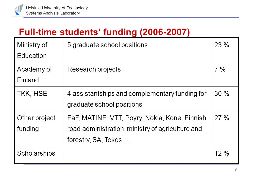 Helsinki University of Technology Systems Analysis Laboratory 9 Full-time students' funding (2006-2007) Ministry of Education 5 graduate school positions23 % Academy of Finland Research projects7 % TKK, HSE 4 assistantships and complementary funding for graduate school positions 30 % Other project funding FaF, MATINE, VTT, Pöyry, Nokia, Kone, Finnish road administration, ministry of agriculture and forestry, SA, Tekes,...