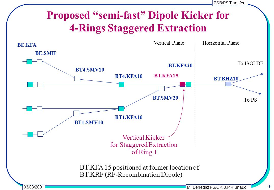 "PSB/PS Transfer M. Benedikt PS/OP, J.P.Riunaud PS/CA 5 03/03/200 0 Proposed ""semi-fast"" Dipole Kicker for 4-Rings Staggered Extraction Vertical Kicker"