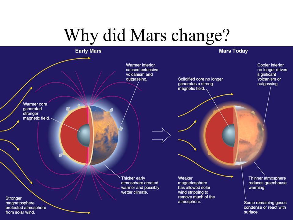 Why did Mars change?