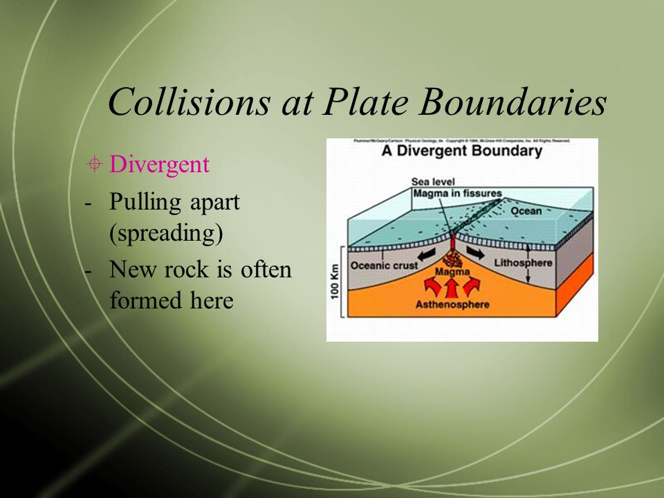 Collisions at Plate Boundaries  Divergent - Pulling apart (spreading) - New rock is often formed here