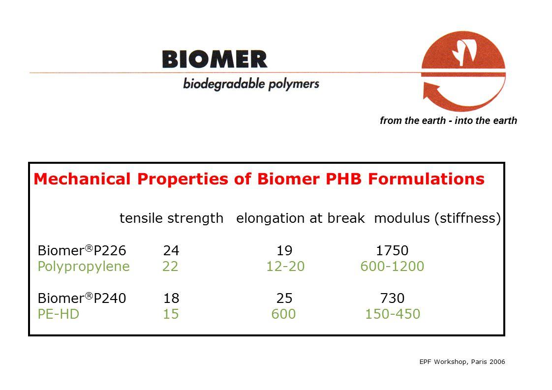 from the earth - into the earth EPF Workshop, Paris 2006 Mechanical Properties of Biomer PHB Formulations tensile strength elongation at break modulus (stiffness) Biomer ® P226 24 19 1750 Polypropylene 22 12-20 600-1200 Biomer ® P240 18 25 730 PE-HD 15 600 150-450