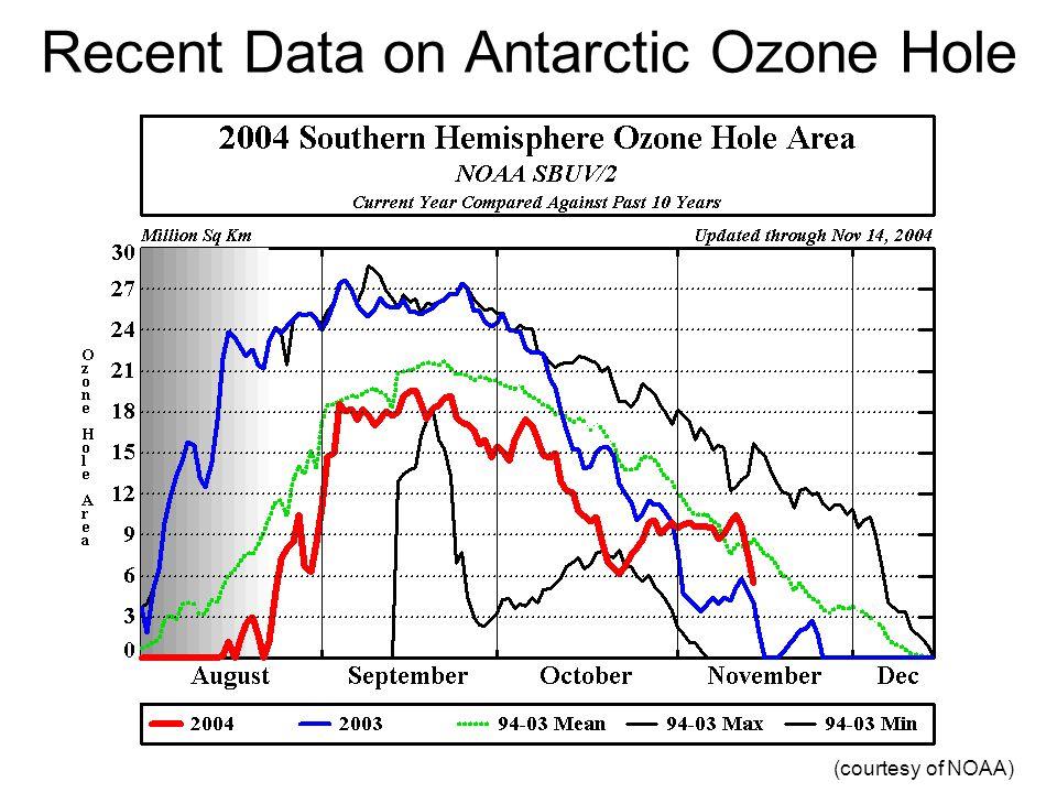 Recent Data on Antarctic Ozone Hole (courtesy of NOAA)