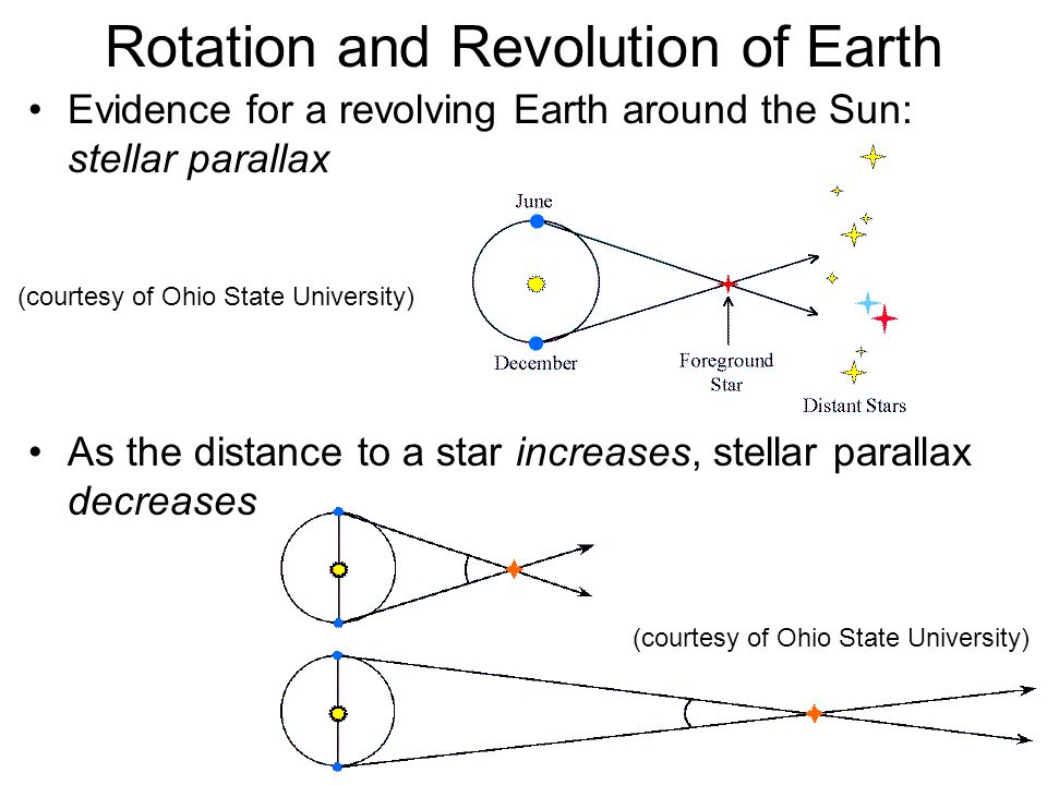 Rotation and Revolution of Earth Copernicus and heliocentric supporters were right: stellar parallaxes were not easily observed because stars are much more distant than was expected –All stellar parallaxes are less than 1 arcsecond –The nearest star with the largest parallax is Alpha Centauri (0.76 arcsec) –Such small angles cannot be measured with naked eye First stellar parallax was observed in 1837 for star 61 Cygni –Used a telescope to make the measurements –Measured a parallax of about 0.3 arcsec –Corresponds to a distance of ~ 10 light years for 61 Cygni Modern parallax measurements use photography or digital imaging techniques –Upcoming space missions will have resolution of 10 –6 arcsec