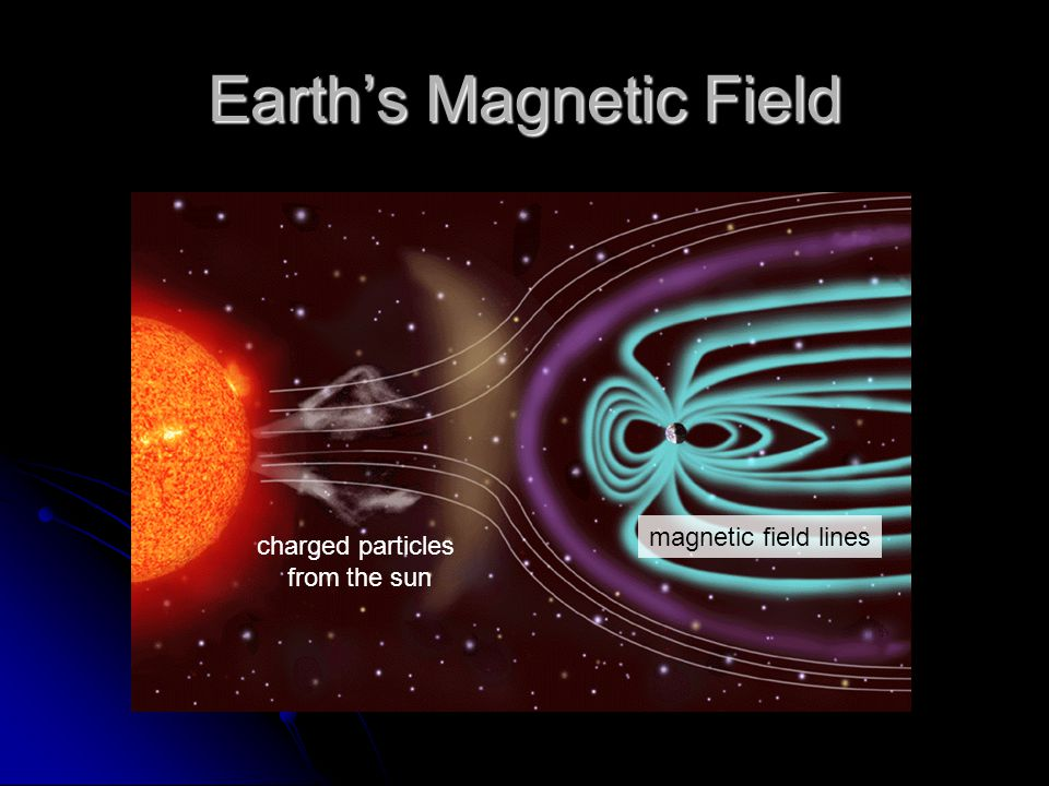 Earth's Magnetic Field charged particles from the sun magnetic field lines