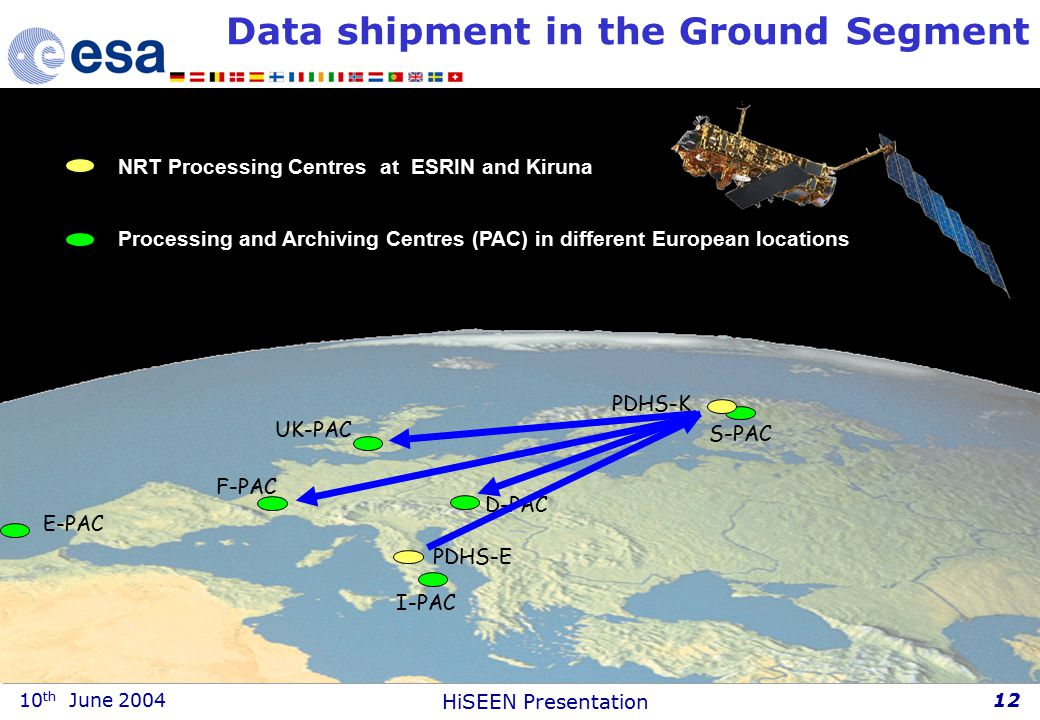 10 th June 2004 HiSEEN Presentation 12 F-PAC E-PAC D-PAC I-PAC UK-PAC S-PAC PDHS-K PDHS-E NRT Processing Centres at ESRIN and Kiruna Processing and Archiving Centres (PAC) in different European locations Data shipment in the Ground Segment