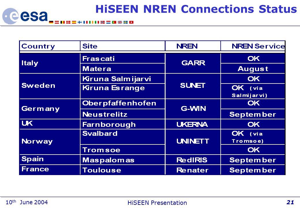 10 th June 2004 HiSEEN Presentation 21 HiSEEN NREN Connections Status