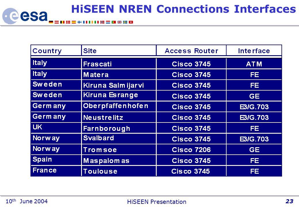10 th June 2004 HiSEEN Presentation 23 HiSEEN NREN Connections Interfaces