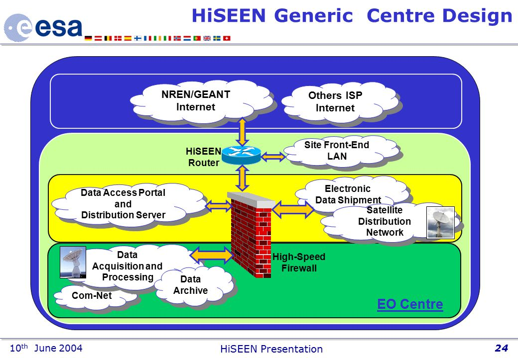 10 th June 2004 HiSEEN Presentation 24 HiSEEN Generic Centre Design Others ISP Internet NREN/GEANT Internet NREN/GEANT Internet HiSEEN Router High-Speed Firewall Data Access Portal and Distribution Server Data Access Portal and Distribution Server Com-Net Data Acquisition and Processing Data Acquisition and Processing Site Front-End LAN Site Front-End LAN Data Archive Data Archive EO Centre Electronic Data Shipment Satellite Distribution Network