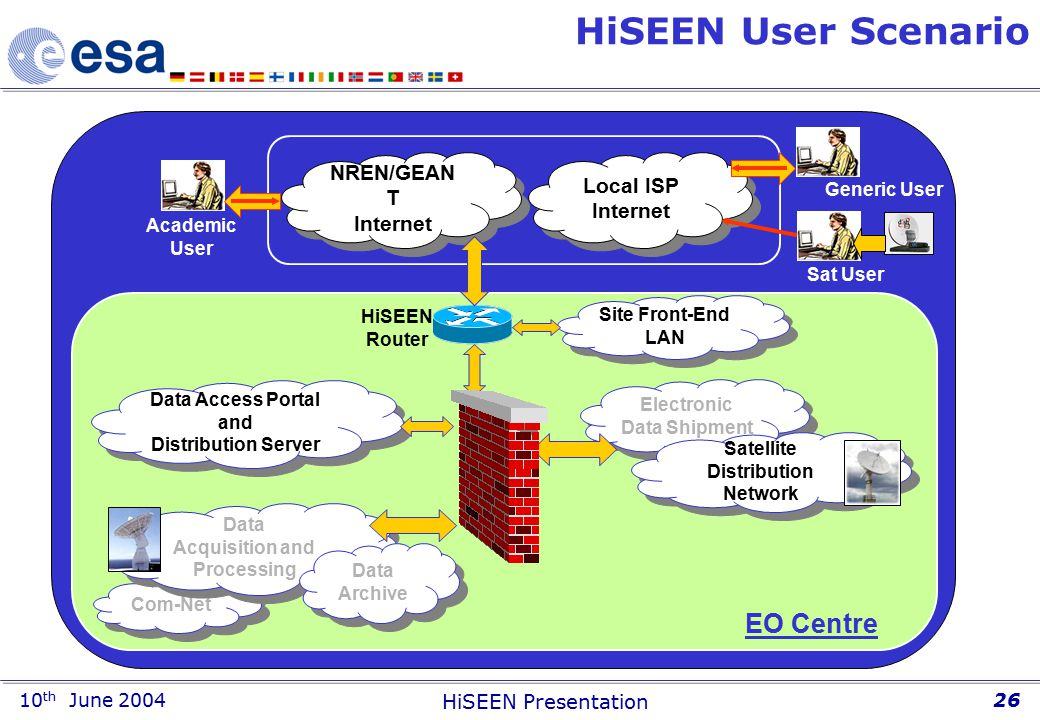 10 th June 2004 HiSEEN Presentation 26 HiSEEN User Scenario Local ISP Internet NREN/GEAN T Internet NREN/GEAN T Internet Academic User Sat User Generic User HiSEEN Router Data Access Portal and Distribution Server Data Access Portal and Distribution Server Com-Net Data Acquisition and Processing Data Acquisition and Processing Site Front-End LAN Site Front-End LAN Data Archive Data Archive EO Centre Electronic Data Shipment Satellite Distribution Network