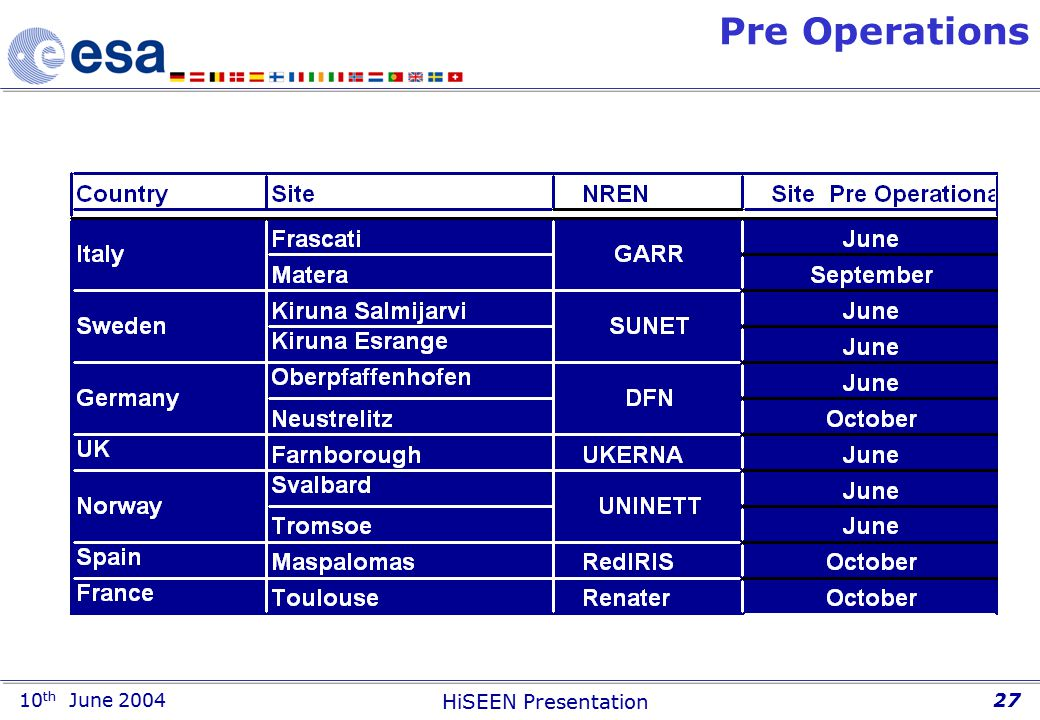 10 th June 2004 HiSEEN Presentation 27 Pre Operations