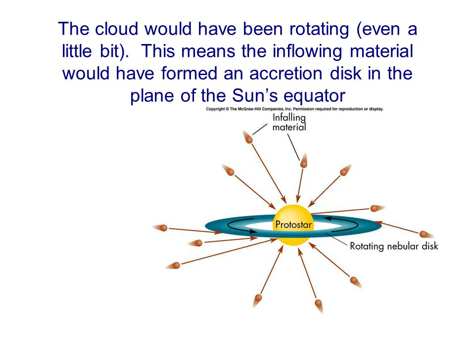 The cloud would have been rotating (even a little bit). This means the inflowing material would have formed an accretion disk in the plane of the Sun'