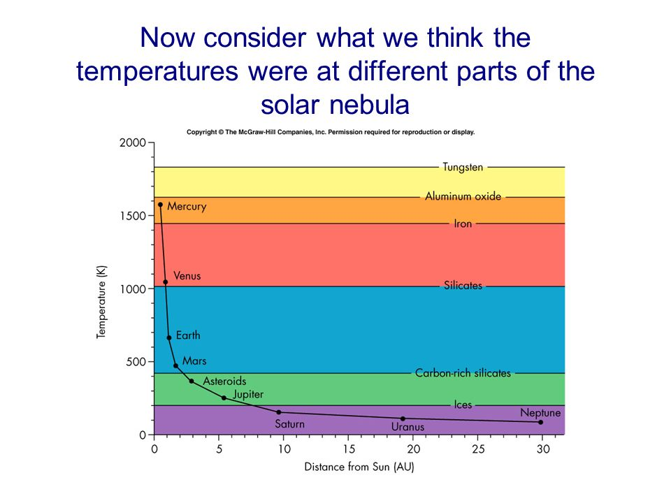 Now consider what we think the temperatures were at different parts of the solar nebula
