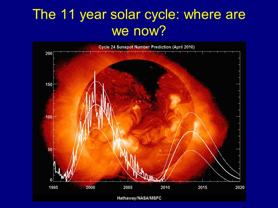 The 11 year solar cycle: where are we now