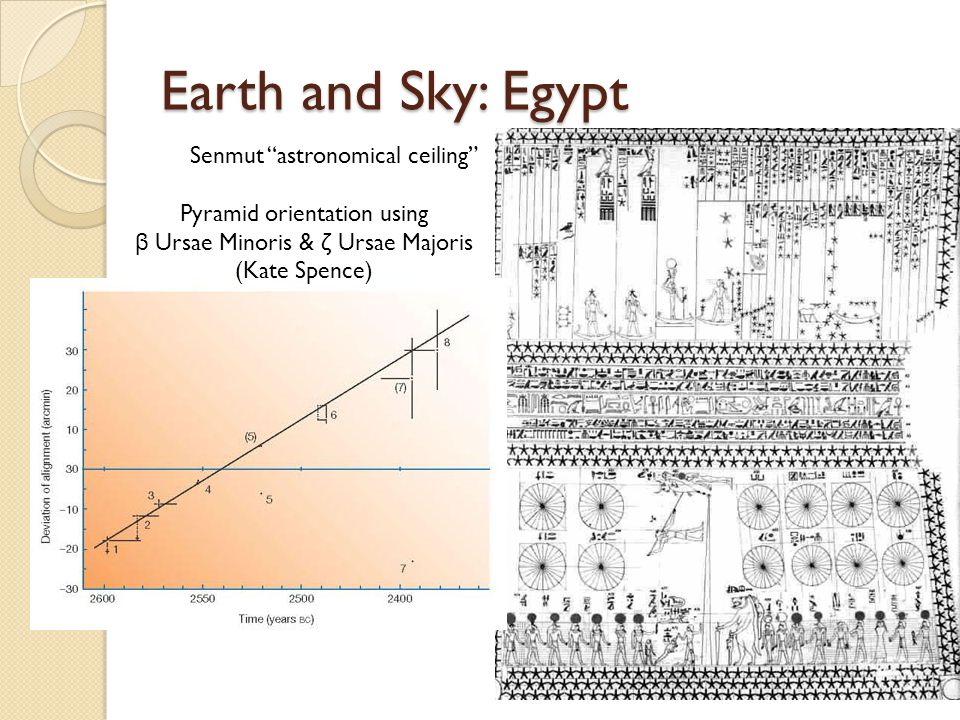 "Earth and Sky: Egypt Senmut ""astronomical ceiling"" Pyramid orientation using β Ursae Minoris & ζ Ursae Majoris (Kate Spence)"