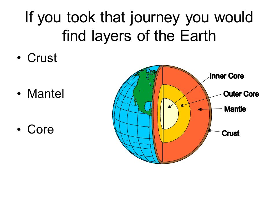 If you took that journey you would find layers of the Earth Crust Mantel Core