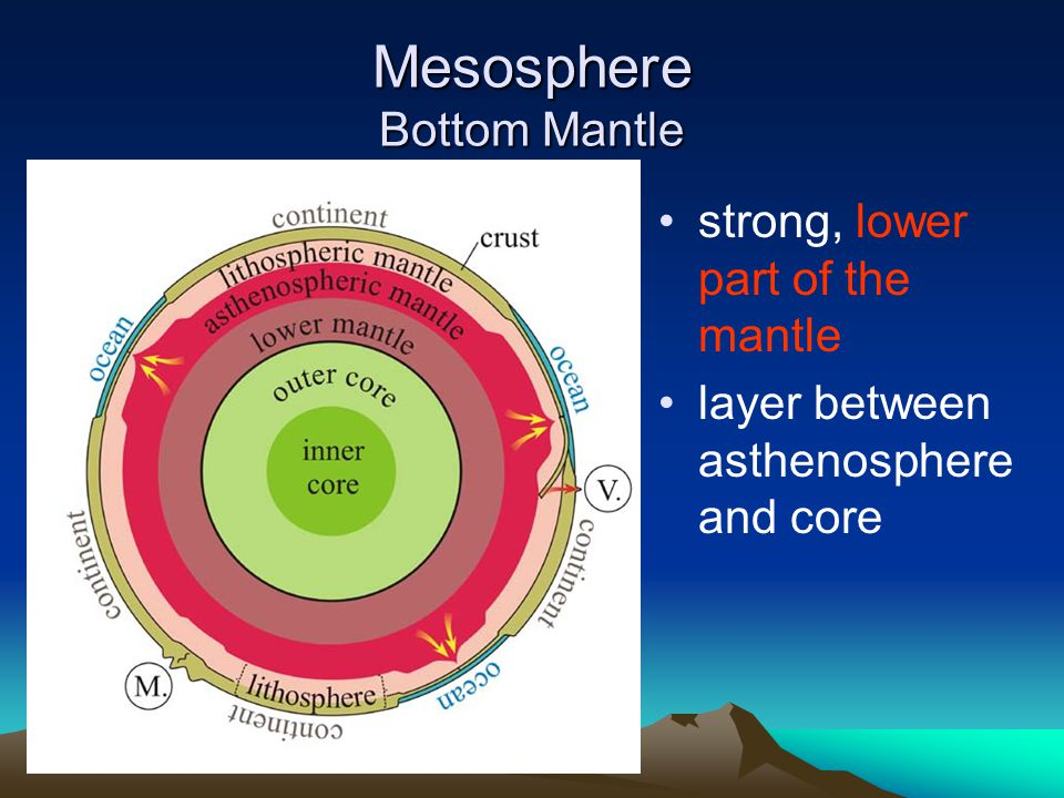 Mesosphere Bottom Mantle strong, lower part of the mantle layer between asthenosphere and core