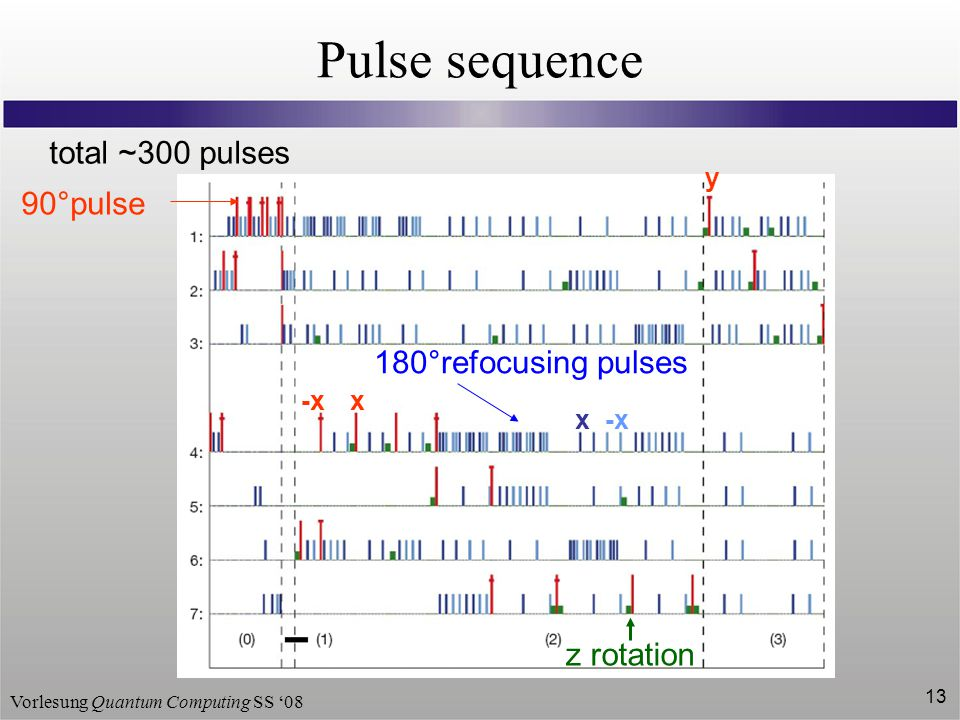 Vorlesung Quantum Computing SS '08 13 Pulse sequence total ~300 pulses 90°pulse y -xx 180°refocusing pulses z rotation -xx