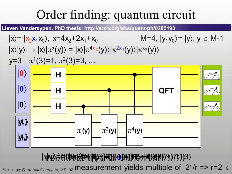 Vorlesung Quantum Computing SS '08 8 Order finding: quantum circuit M=4, |y 1 y 0  = |y , y  M-1 |x  |y  → |x  |  x (y)  = |x  |  4x (y)  |