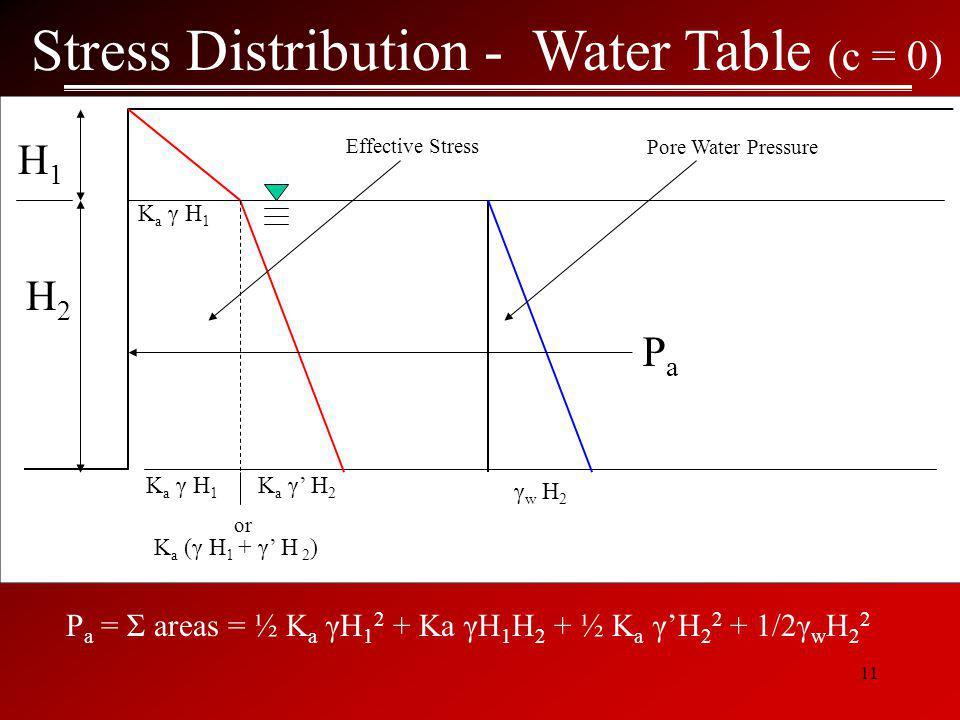 11 Stress Distribution - Water Table (c = 0) H1H1 K a γ H 1 or P a = Σ areas = ½ K a γH 1 2 + Ka γH 1 H 2 + ½ K a γ'H 2 2 + 1/2γ w H 2 2 H2H2 K a γ H 1 K a γ' H 2 K a (γ H 1 + γ' H 2 ) Effective Stress Pore Water Pressure PaPa γ w H 2