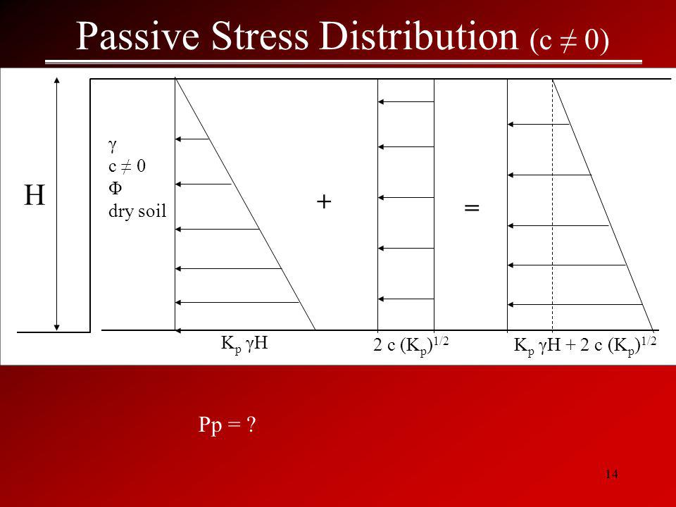 14 Passive Stress Distribution (c ≠ 0) - γ c ≠ 0 Φ dry soil H Kp γHKp γH 2 c (K p ) 1/2 K p γH + 2 c (K p ) 1/2 = Pp = .
