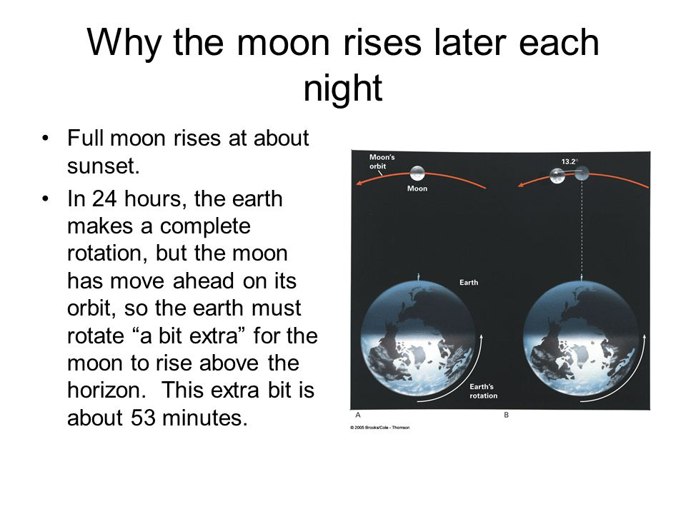 Why the moon rises later each night Full moon rises at about sunset. In 24 hours, the earth makes a complete rotation, but the moon has move ahead on