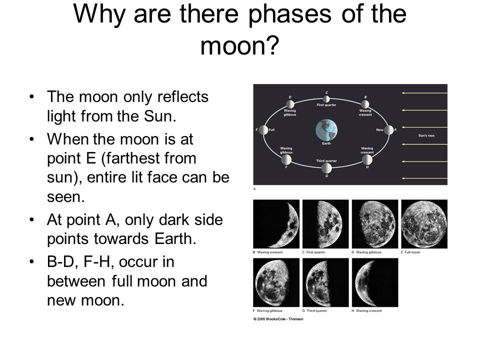 Why are there phases of the moon? The moon only reflects light from the Sun. When the moon is at point E (farthest from sun), entire lit face can be s