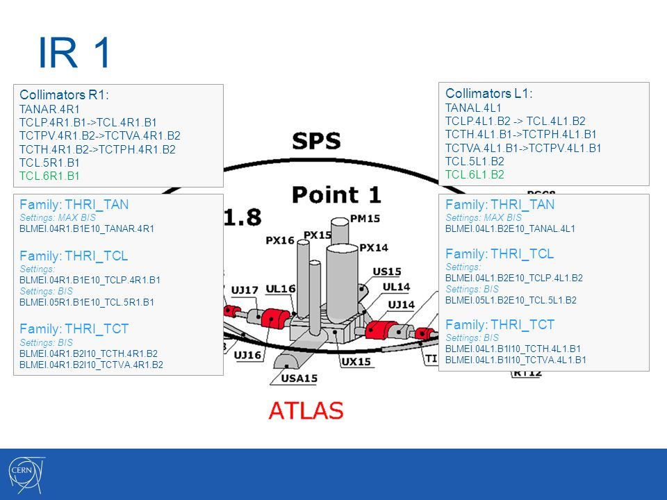 IR 1 Collimators R1: TANAR.4R1 TCLP.4R1.B1->TCL.4R1.B1 TCTPV.4R1.B2->TCTVA.4R1.B2 TCTH.4R1.B2->TCTPH.4R1.B2 TCL.5R1.B1 TCL.6R1.B1 Collimators L1: TANAL.4L1 TCLP.4L1.B2 -> TCL.4L1.B2 TCTH.4L1.B1->TCTPH.4L1.B1 TCTVA.4L1.B1->TCTPV.4L1.B1 TCL.5L1.B2 TCL.6L1.B2 Family: THRI_TAN Settings: MAX BIS BLMEI.04R1.B1E10_TANAR.4R1 Family: THRI_TCL Settings: BLMEI.04R1.B1E10_TCLP.4R1.B1 Settings: BIS BLMEI.05R1.B1E10_TCL.5R1.B1 Family: THRI_TCT Settings: BIS BLMEI.04R1.B2I10_TCTH.4R1.B2 BLMEI.04R1.B2I10_TCTVA.4R1.B2 Family: THRI_TAN Settings: MAX BIS BLMEI.04L1.B2E10_TANAL.4L1 Family: THRI_TCL Settings: BLMEI.04L1.B2E10_TCLP.4L1.B2 Settings: BIS BLMEI.05L1.B2E10_TCL.5L1.B2 Family: THRI_TCT Settings: BIS BLMEI.04L1.B1I10_TCTH.4L1.B1 BLMEI.04L1.B1I10_TCTVA.4L1.B1