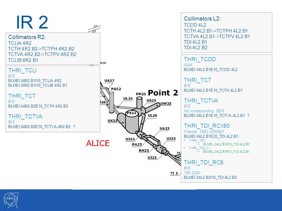 IR 2 Collimators L2: TCDD.4L2 TCTH.4L2.B1->TCTPH.4L2.B1 TCTVA.4L2.B1->TCTPV.4L2.B1 TDI.4L2.B1 TDI.4L2.B2 Collimators R2: TCLIA.4R2 TCTH.4R2.B2->TCTPH.4R2.B2 TCTVA.4R2.B2->TCTPV.4R2.B2 TCLIB.6R2.B1 THRI_TCDD MAX BLMEI.04L2.B1E10_TCDD.4L2 THRI_TCT BIS BLMEI.04L2.B1E10_TCTH.4L2.B1 THRI_TCTVA BIS No corresponding SEM BLMEI.04L2.B1E10_TCTVA.4L2.B1 .