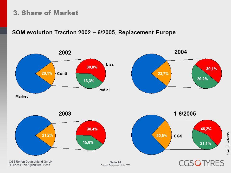 CGS Reifen Deutschland GmbH Business Unit Agricultural Tyres Seite 14 Original Equipment, July 2005 3. Share of Market 2003 21,2% 30,4% 15,8% Market 2