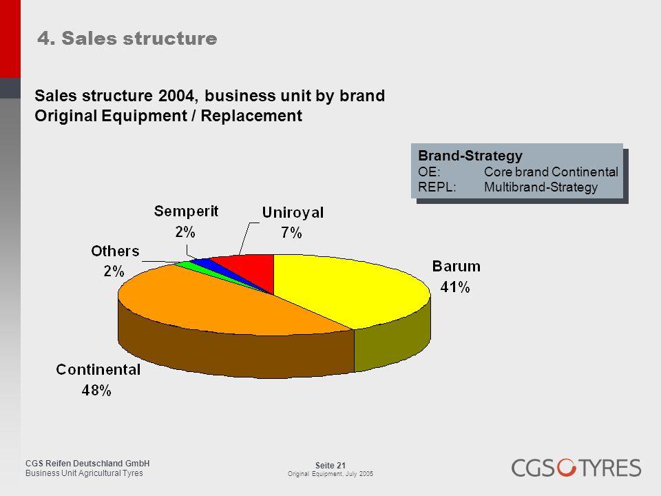 CGS Reifen Deutschland GmbH Business Unit Agricultural Tyres Seite 21 Original Equipment, July 2005 4. Sales structure Brand-Strategy OE:Core brand Co