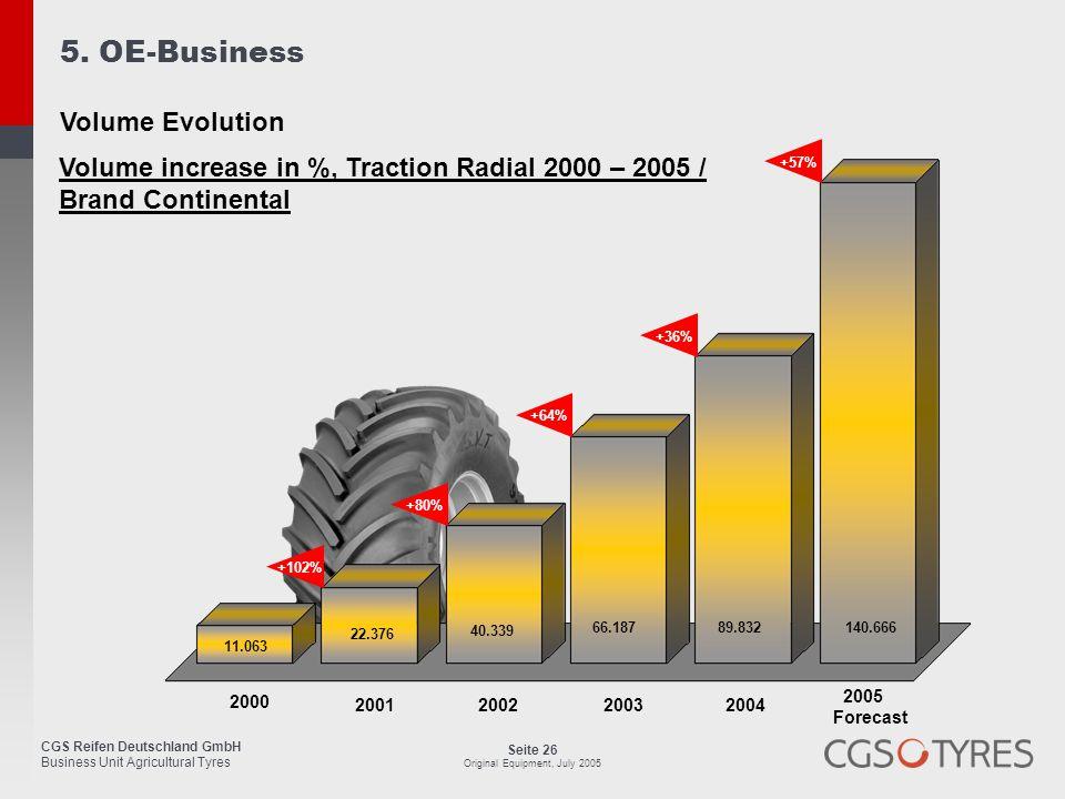 CGS Reifen Deutschland GmbH Business Unit Agricultural Tyres Seite 26 Original Equipment, July 2005 Volume increase in %, Traction Radial 2000 – 2005