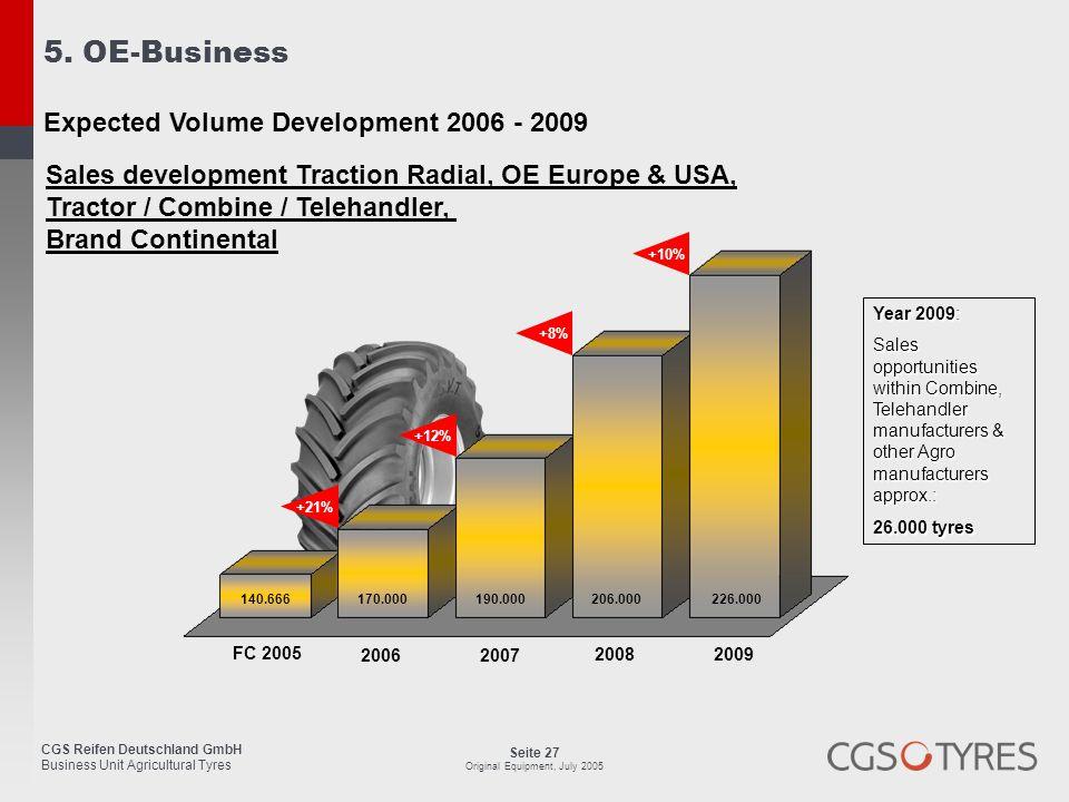 CGS Reifen Deutschland GmbH Business Unit Agricultural Tyres Seite 27 Original Equipment, July 2005 2006 2007 2008 2009 FC 2005 170.000 190.000 206.00