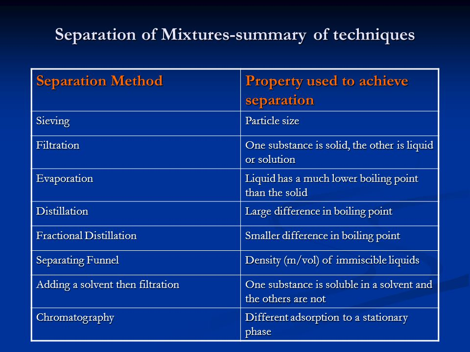 Separation of Mixtures-summary of techniques Separation Method Property used to achieve separation Sieving Particle size Filtration One substance is s