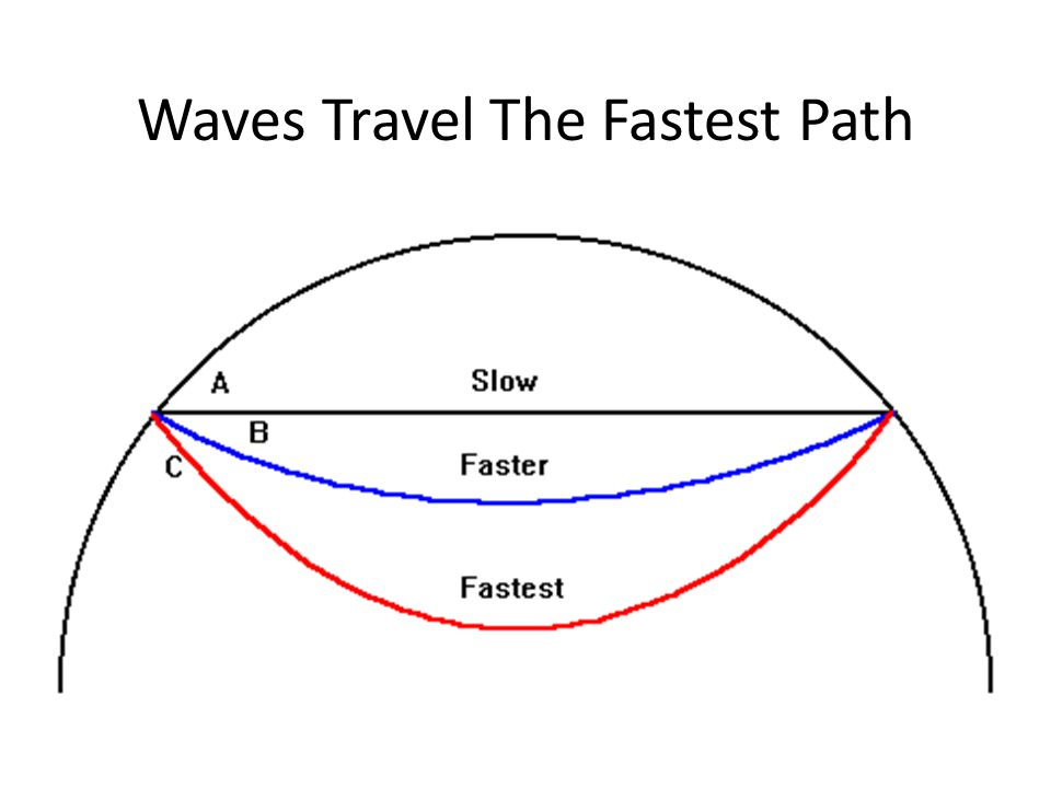 Waves Travel The Fastest Path
