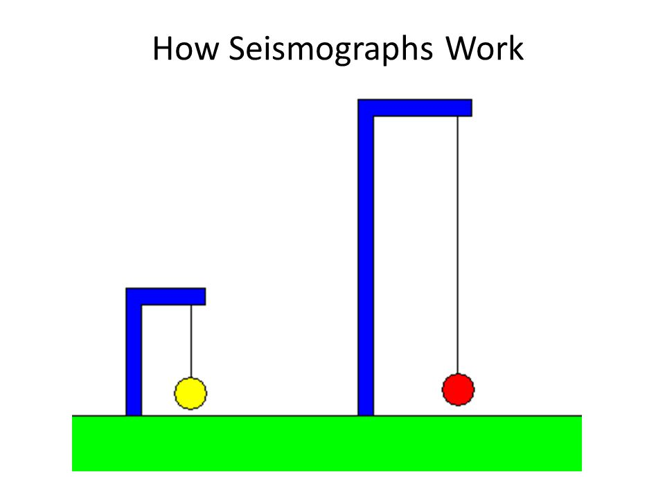 How Seismographs Work