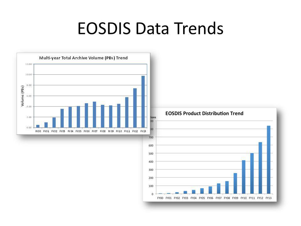 EOSDIS Data Trends